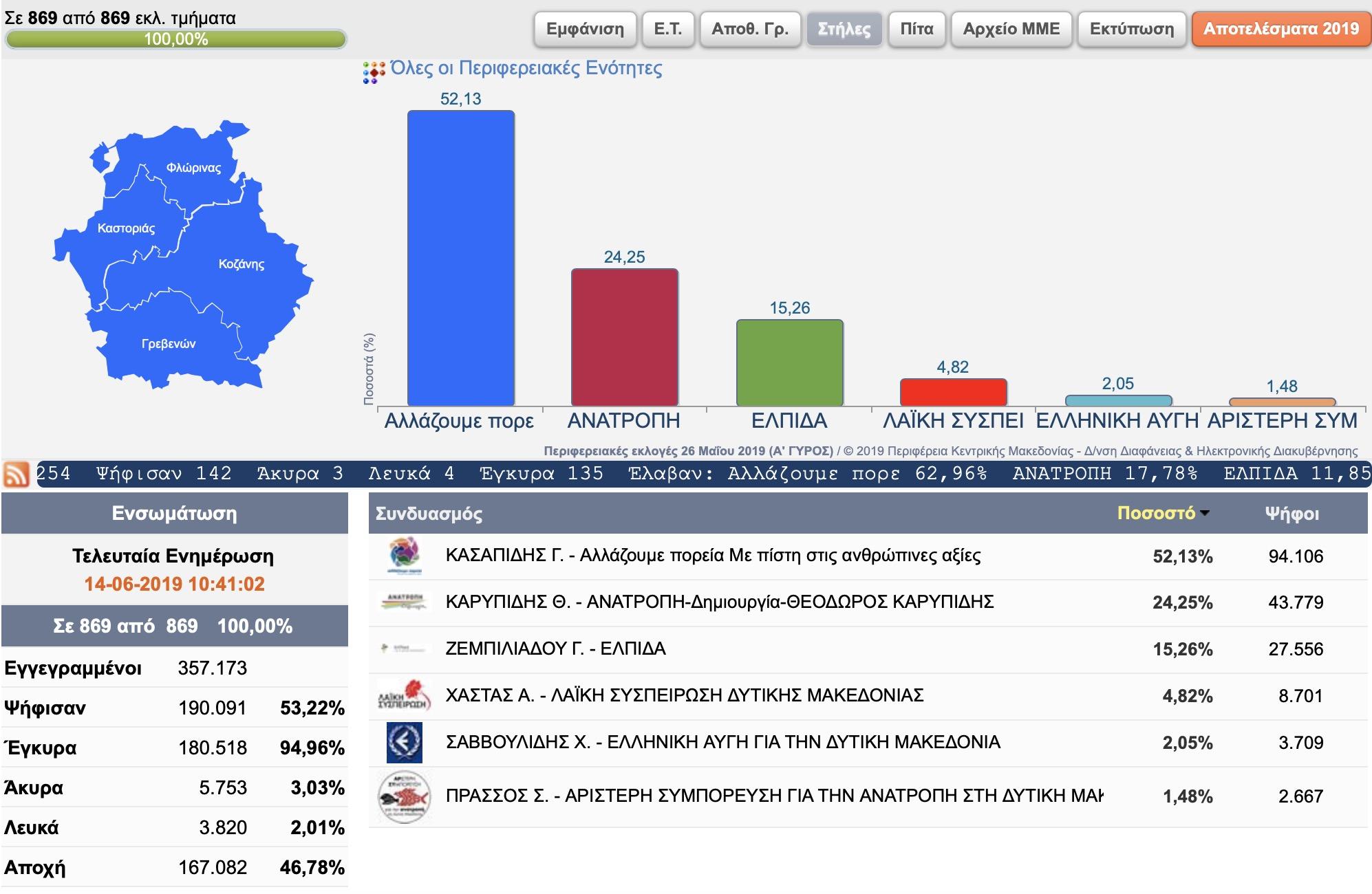 Αποτελέσματα Περιφερειακών Εκλογών Δυτικής Μακεδονίας